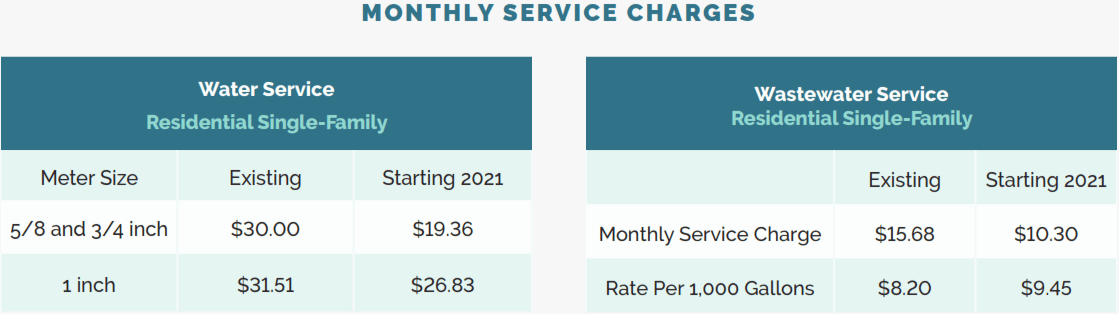 Monthly Service Charge Graphic
