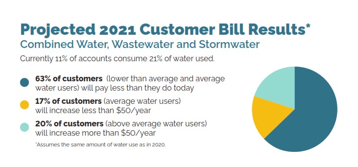 Projected 2021 Customer Bill Results